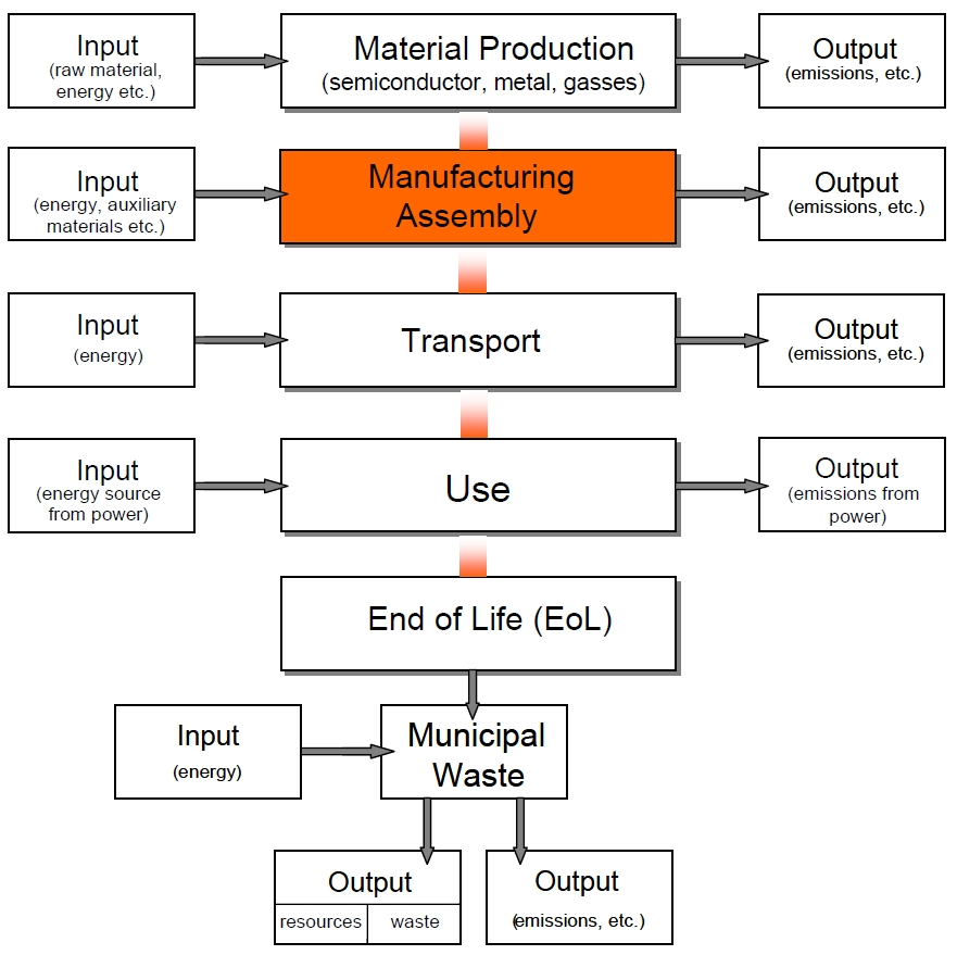 product life cycle analysis for the apple smartphone The final product raw materials (focus) apple apple iphone - life cycle analysis place a greater incentive on returning the undesired phones to apple or.